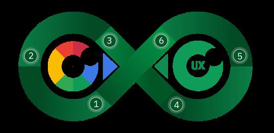 sökmotorns öga och UX -ögat